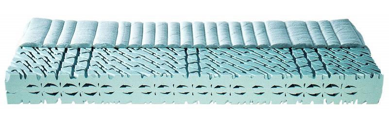 Matratzen Schaumstoffmatratze
