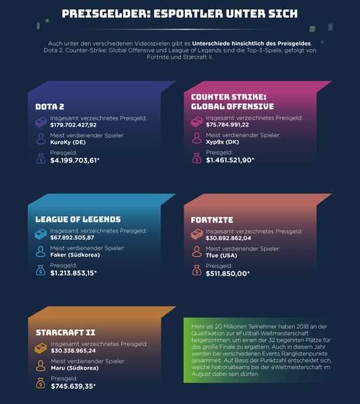 esports infografik Teil 8