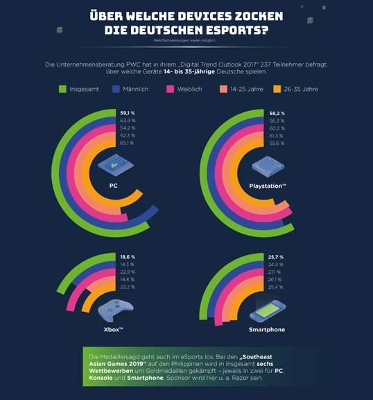 esports infografik Teil 6