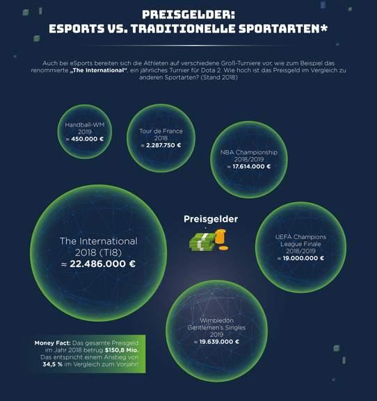 esports infografik Teil 7