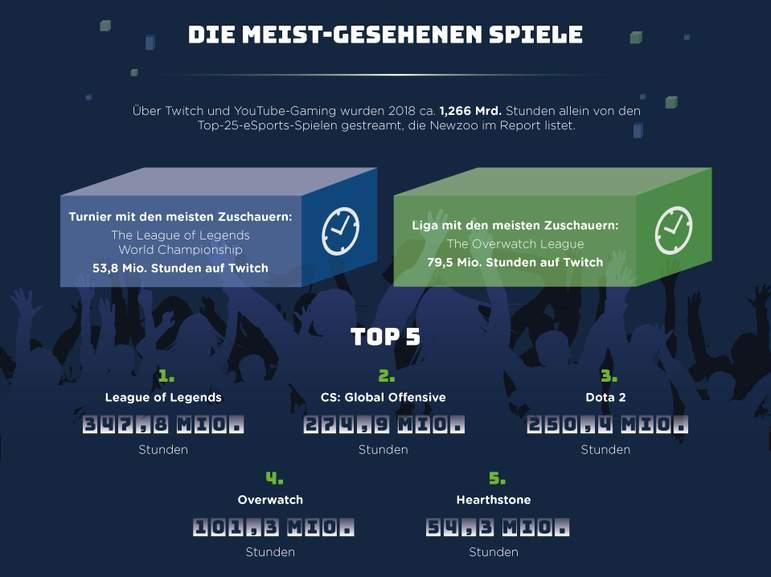 esports infografik Teil 9