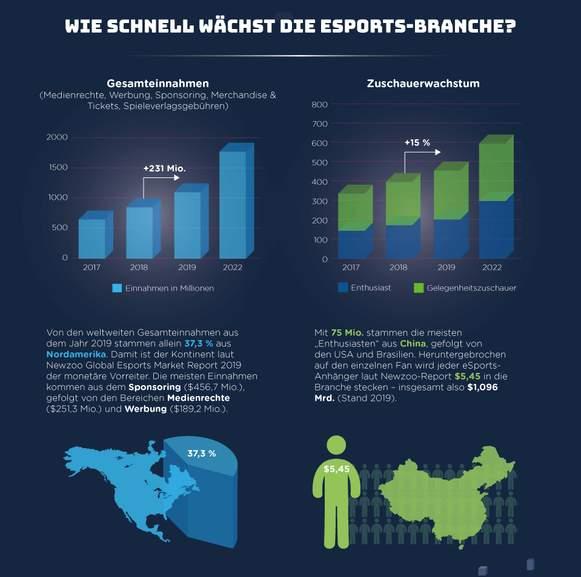esports infografik Teil 2