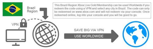 Xbox Live Gold 12 Monate Mitgliedschaft Vpn Brasilien
