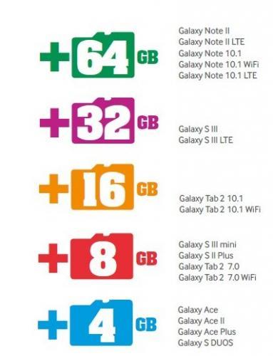 Gratis mSD Speicherkarte zum Samsung Galaxy Note2/S3/S3 mini und viele Andere | 64 bis 4GB