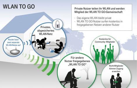 """WLAN to go, Telekom Hotspots Ausbau mit FON, oder""""So funktioniert das größte WLAN Deutschlands"""""""