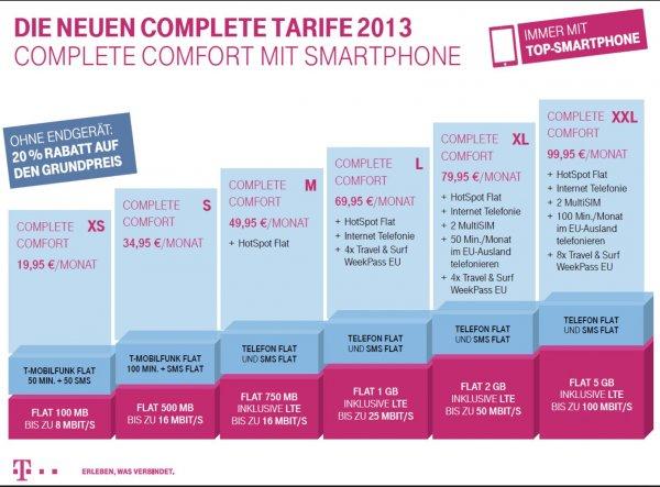 500MB extra Datenvolumen kostenlos für Telekom Festnetzkunden