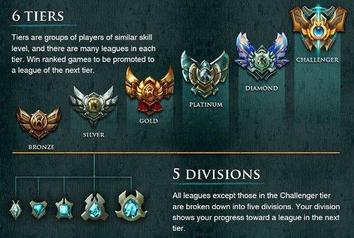 League of Legends Elo Boost ab 7€ pro Division!