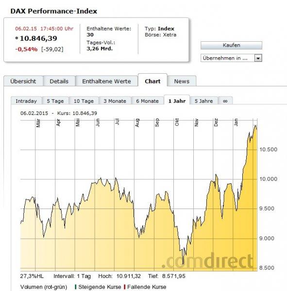 16.03.2015: alle DAX-Aktien und ausgewählte DAX-ETFs gebührenfrei kaufen