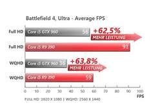 i5 -4460 Gaming PC mit AMD Radeon R9-390 (8GB VRAM), 1TB HDD, 8GB RAM, Dirt Rally & Star Citizen, non OS, inkl. Versand 699€
