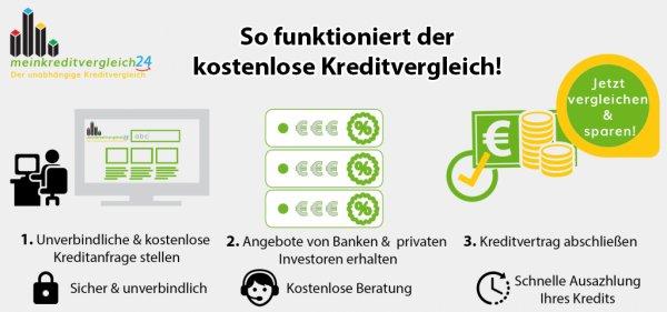 [meinkreditvergleich24.de] 30€ Amazon-Gutschein für kostenlosen Kreditvergleich