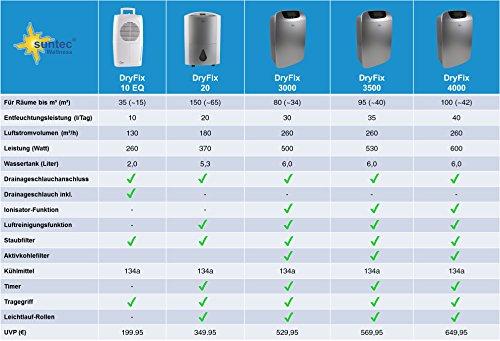 Suntec Dryfix 20 Luftentfeuchter bis 65 qm, 370 Watt, bei amazon, Ersparnis: 50 Euro