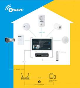 TechniSat Smart Home Z-WAVE Geräte -50%