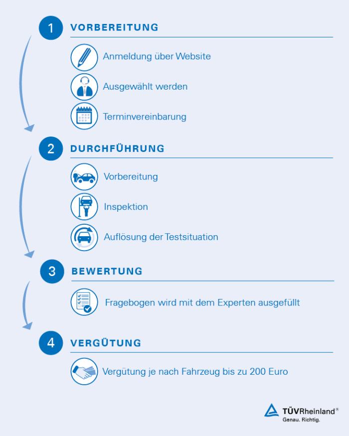 Werkstatttester für Volkswagen / BMW / MINI / Renault / Dacia / Toyota durch TÜV Rheinland gesucht
