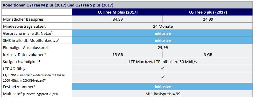 O2 Free M Plus 15GB (VVL) für 14,99€ pro Monat (für 24 Monate)