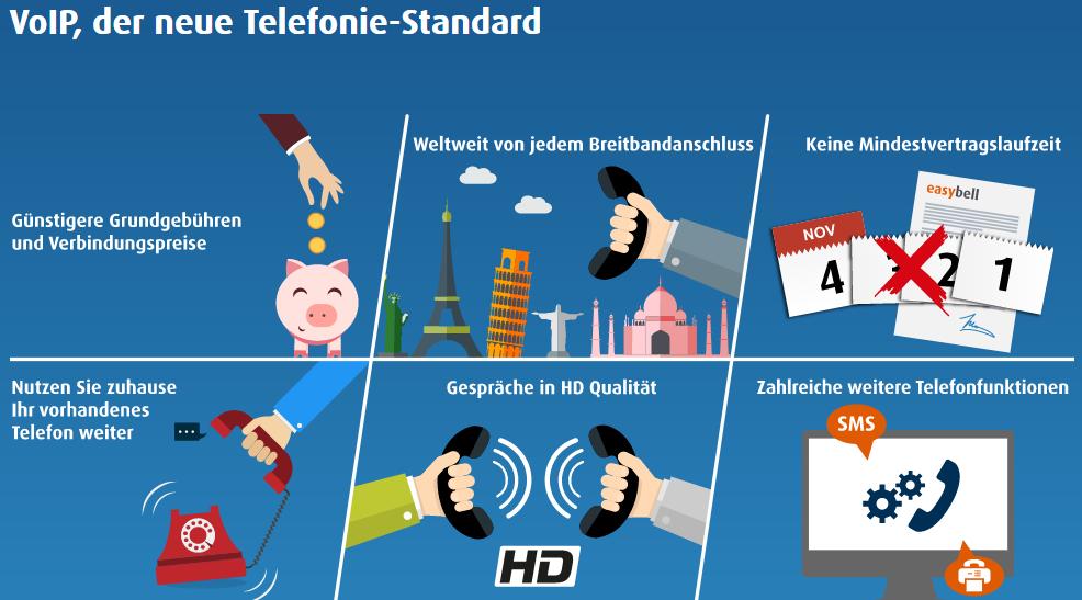 Nur für easybell-Neukunden: Bis 20 Euro Rabatt bei Buchung eines VoIP-Tarifs