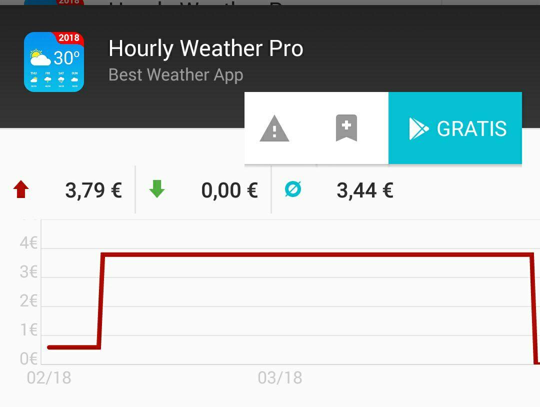 Hourly Weather Pro auf Google Play vorübergehend kostenlos.