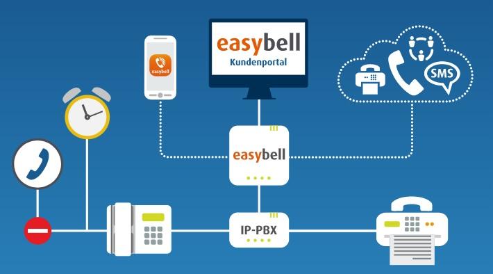 Easybell: 2 Monate ohne Grundgebühr bzw. Übernahme von Portierungsgebühren