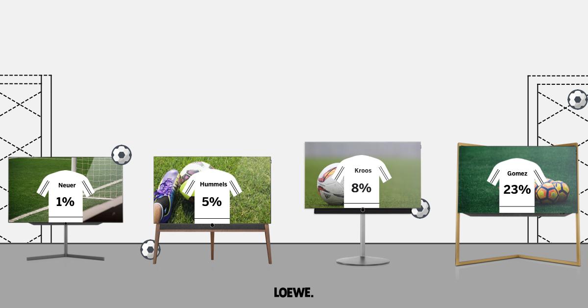 Loewe Onlineshop Rabatt-Aktion bis zu 23% auf TVs