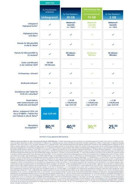 84,20 € netto für EU-weite(!) Daten, 50.000 DSL und 4 weitere MultiSIM, Allnet-Flat (inkl. Schweiz) - leider O2, leider nur für Geschäftskunden (100,20 € inkl. MwSt.)