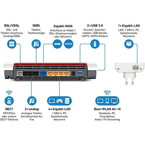 AVM Fritzbox 7590 + WLAN Repeater 1750E