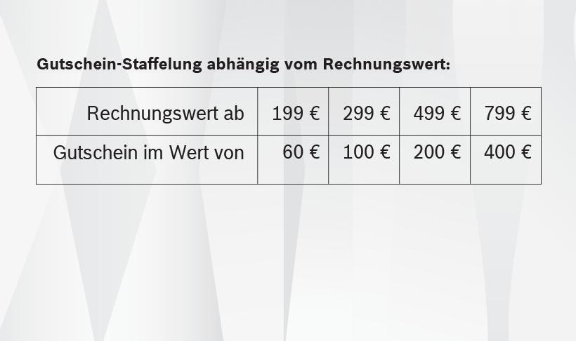 [Cashback Aktion] Bosch Smart Home Artikel - Bis zu 50% vom Kaufpreis in Gutscheinen zurück