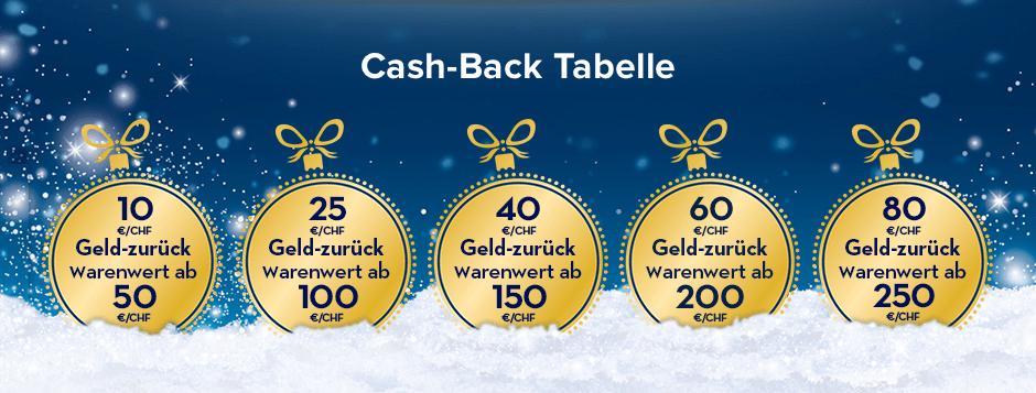 [Oral-B] bis zu 80€ Cashback auf alle Oral-B Produkte bekommen