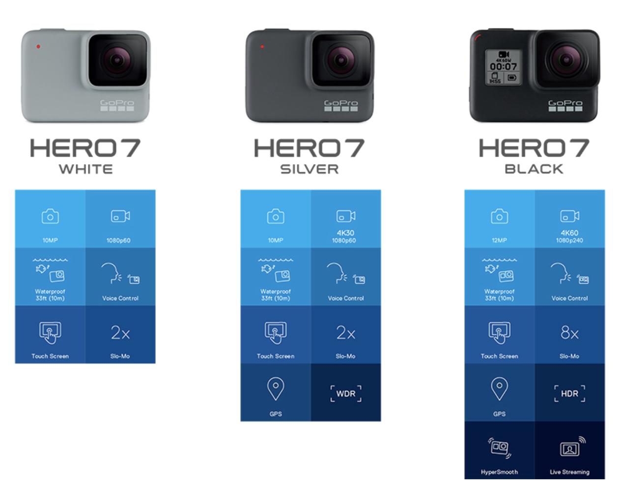 GoPro Hero 7 / Hin und Rückflug zu einem der zahlreichen und vielfältigen Reisezielen Europas geschenkt!