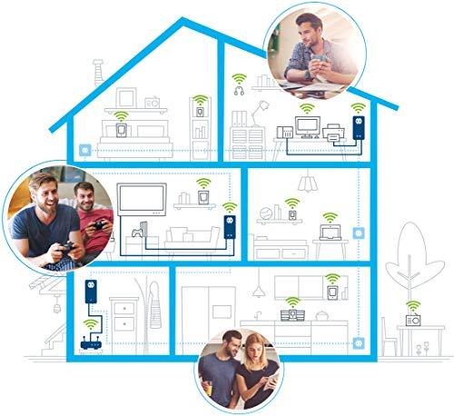 devolo dLAN WiFi ac Gaming Kit (dLAN 1200+ WiFi Adapter, 2x Powerline Adapter, 4x Gigabit, ideal für Online Gaming, Mesh Wlan im ganzen Haus