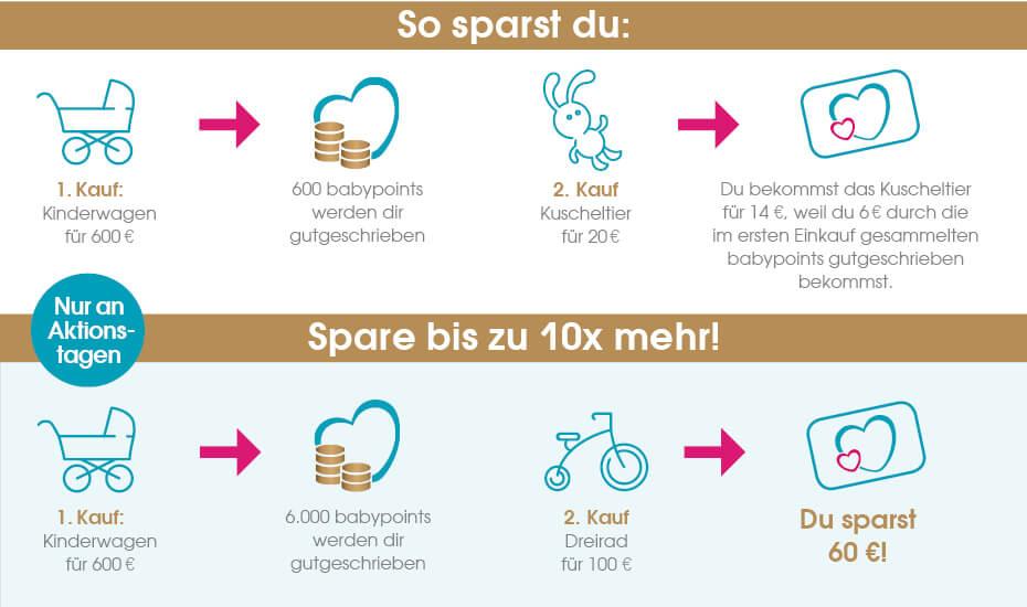 [Babymarkt] Heute gibt es 10-fache Babypoints = 10% Ersparnis
