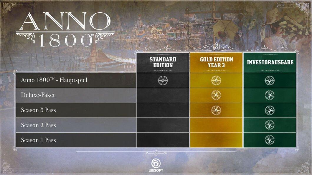 Anno 1800 Season Pass 3 DLC für 16,99€ direkt zum Release bei Ubisoft