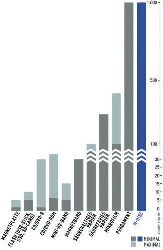 1000 Jahre Datensicherung: LG DVD-Brenner + 5 M-Discs düe 36,99 bei voelkner