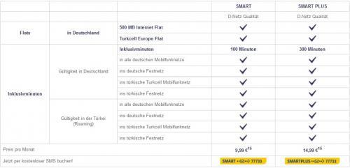 Telekom-Prepaid-Smart-Tarif: 100 Minuten in alle Netze + 500MB und Community-Flat