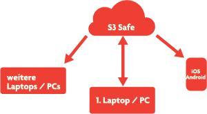 S3 Cloud 12 Monate lang 512GB Webspeicher Kostenlos