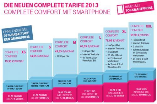 Telekom Complete Comfort M - SimOnly (650 € Auszahlung bis 31.05) durch TalkThisWay