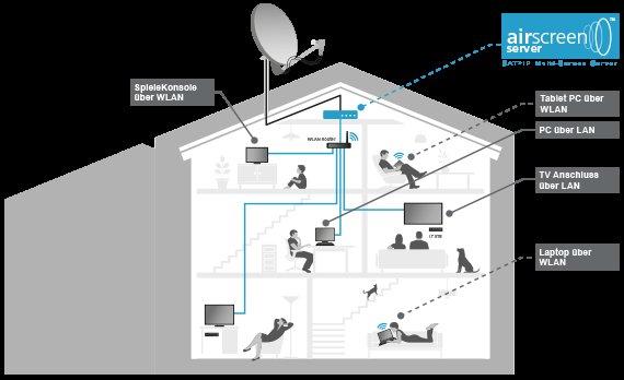 Inverto IDL 400s Sat->IP Server - Sat übers Heimnetz bei MM für 149 + Versand