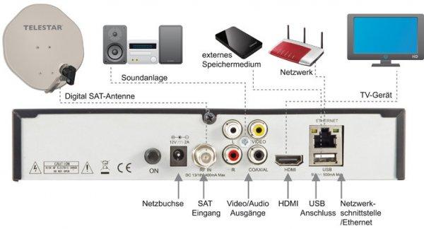 [iBOOD] Linux Enigma2 Receiver (DVB-S2 - HD) Telestar Starsat LX OpenATV