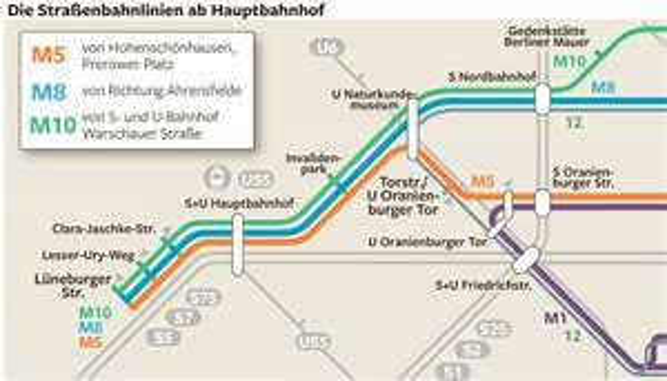 Lokal Berlin - Tram M10 und M8 gratis (heute 29.08)