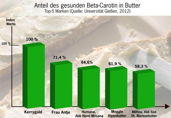 [Lidl] Kerrygold Butter 1,11 EUR < 1,79 EUR