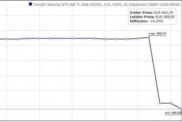Inno3D Geforce GTX 980TI für 568,98€