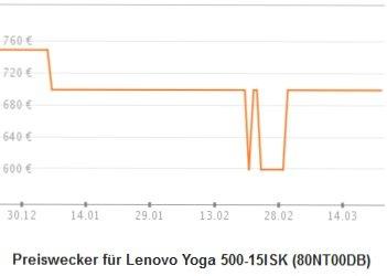 [redcoon] Lenovo IdeaPad 500-15ISK RealSense Core i5-6200U 500GB 4GB