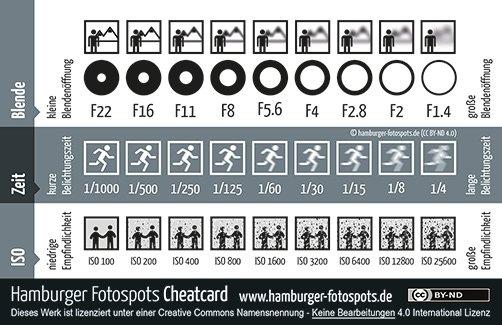 Spickzettel -  Cheatcard - für Fotografen