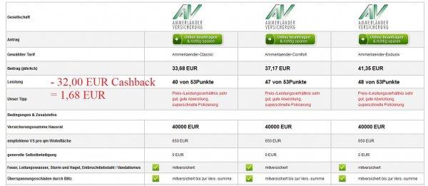 [QIPU] Hausratversicherung über qipu/Geld.de ab 33,68 EUR + 32 EUR Cashback für effektive 1,68 EUR