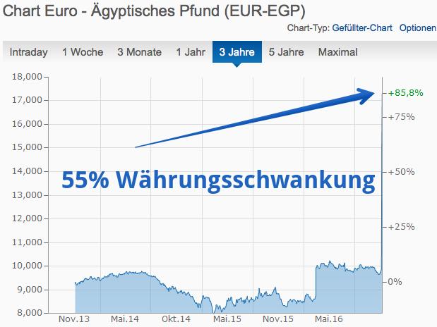 Viele super günstige Flüge durch Abwertung des Ägyptischen Pfunds - z.B. Flüge von Deutschland nach New York oder Los Angeles ab 220€