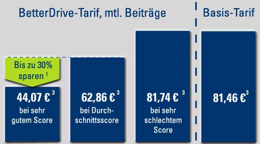 [Bestandskunden] Junge Leute Cosmosdirekt Telematik-Tarif BetterDrive bis zu 45% Sparen