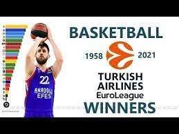 Early Bird Rabatt für Basketball Euroleague TV Jahrespass (Moldawien €25,60)
